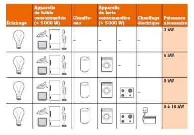 comment choisir la puissance edf. Black Bedroom Furniture Sets. Home Design Ideas